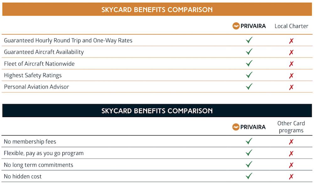 skycard comparison